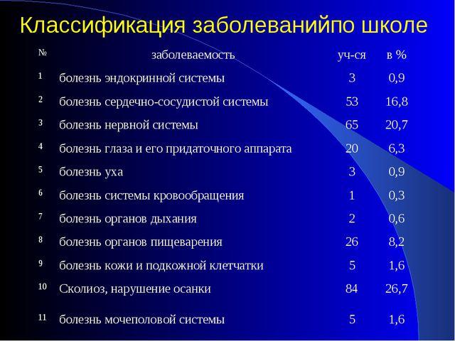 Классификация заболеванийпо школе №заболеваемостьуч-сяв % 1болезнь эндокр...