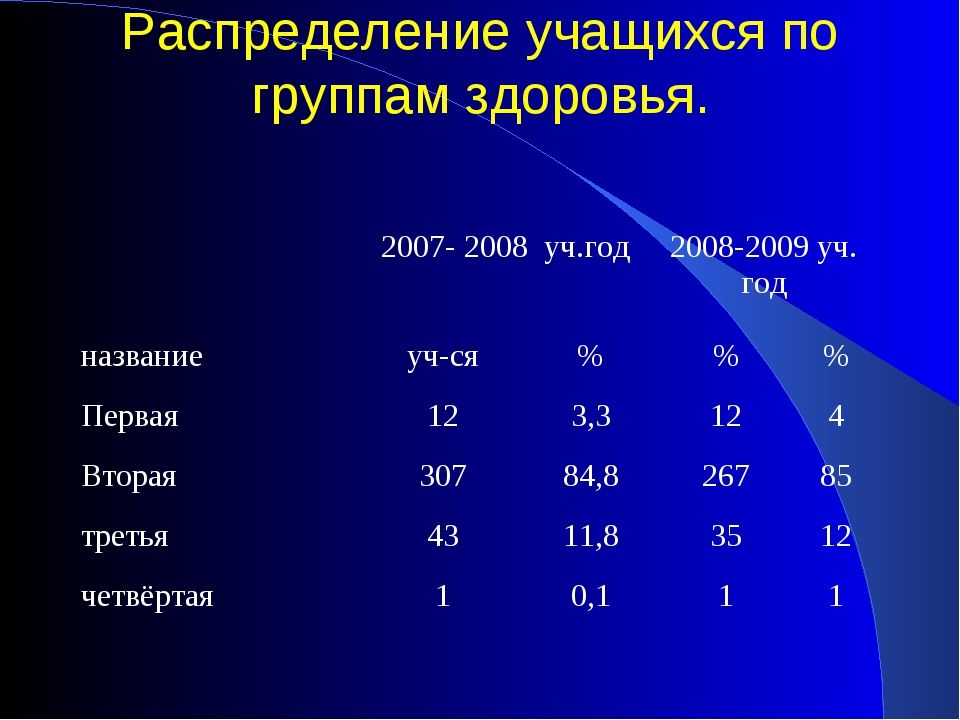 Распределение учащихся по группам здоровья. 2007- 2008 уч.год2008-2009 уч....