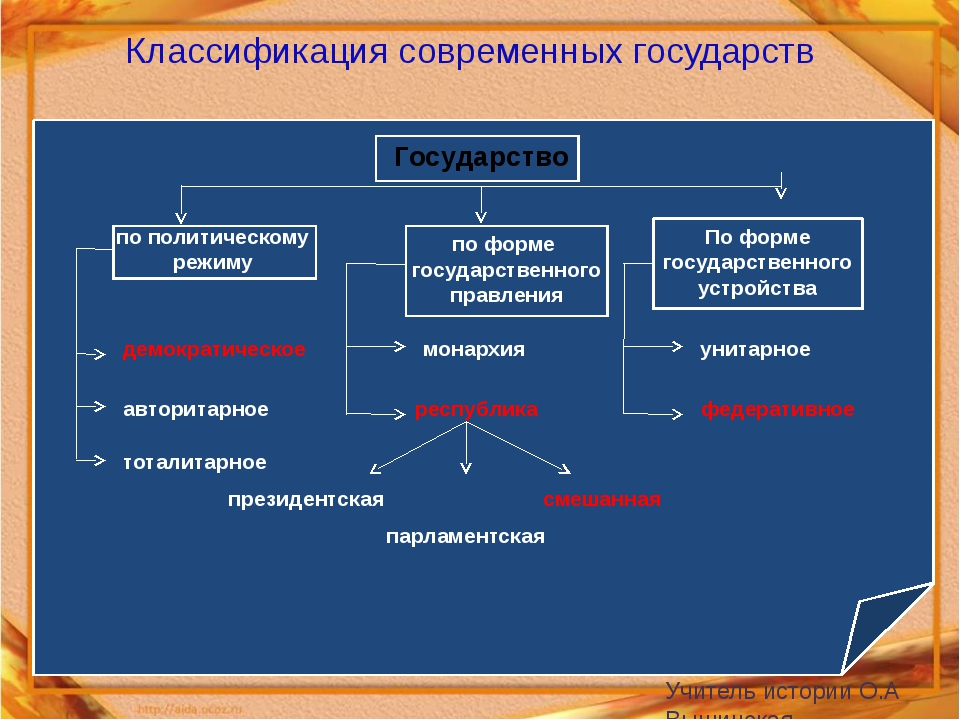 Классификация современных государств  Государство по политическому по форм...