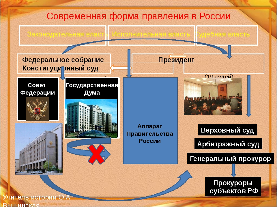Современная форма правления в России Законодательная власть Исполнительная вл...