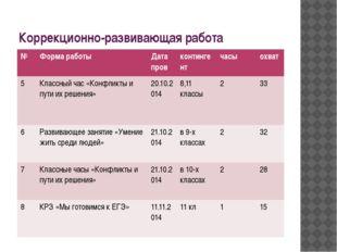 Коррекционно-развивающая работа № Форма работы Датапров контингент часы охват