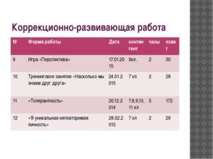 Коррекционно-развивающая работа № Форма работы Дата контингент часы охват 9 И