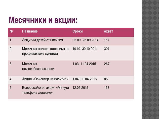 Месячники и акции: № Название Сроки охват 1 Защитим детей от насилия 05.09.-2...