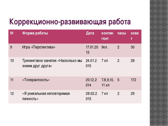 Коррекционно-развивающая работа № Форма работы Дата контингент часы охват 9 И...