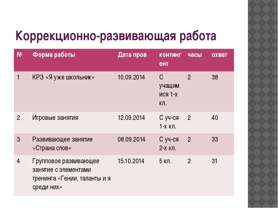 Коррекционно-развивающая работа № Форма работы Датапров контингент часы охват...