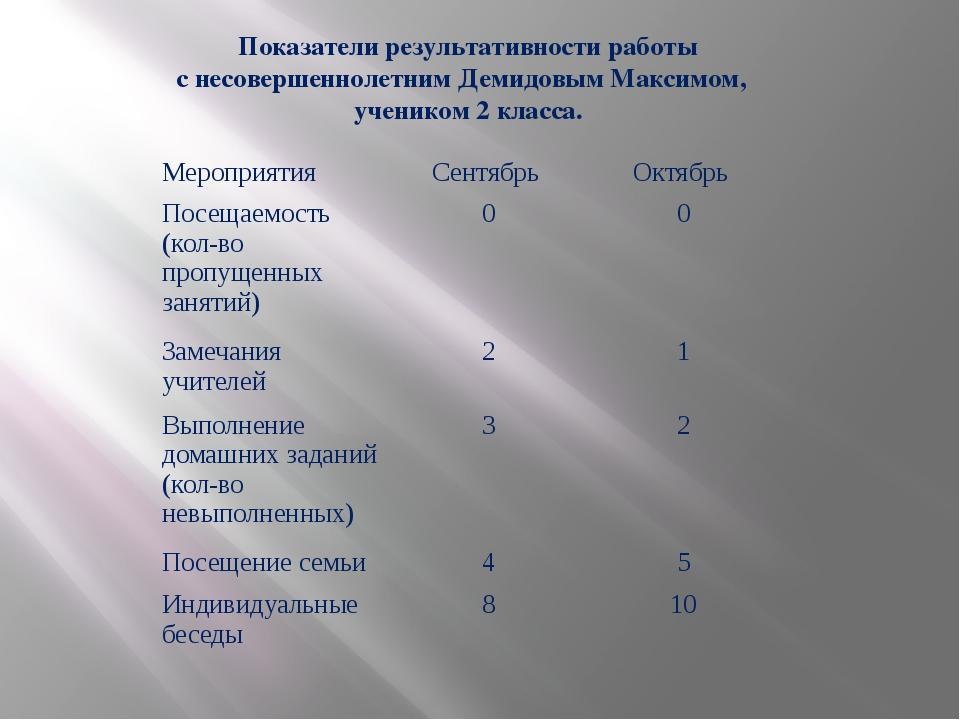 Показатели результативности работы с несовершеннолетним Демидовым Максимом, у...