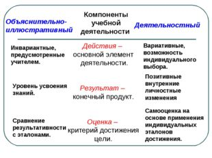 Объяснительно- иллюстративный Компоненты учебной деятельности Деятельностный
