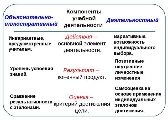 Объяснительно- иллюстративный Компоненты учебной деятельности Деятельностный...
