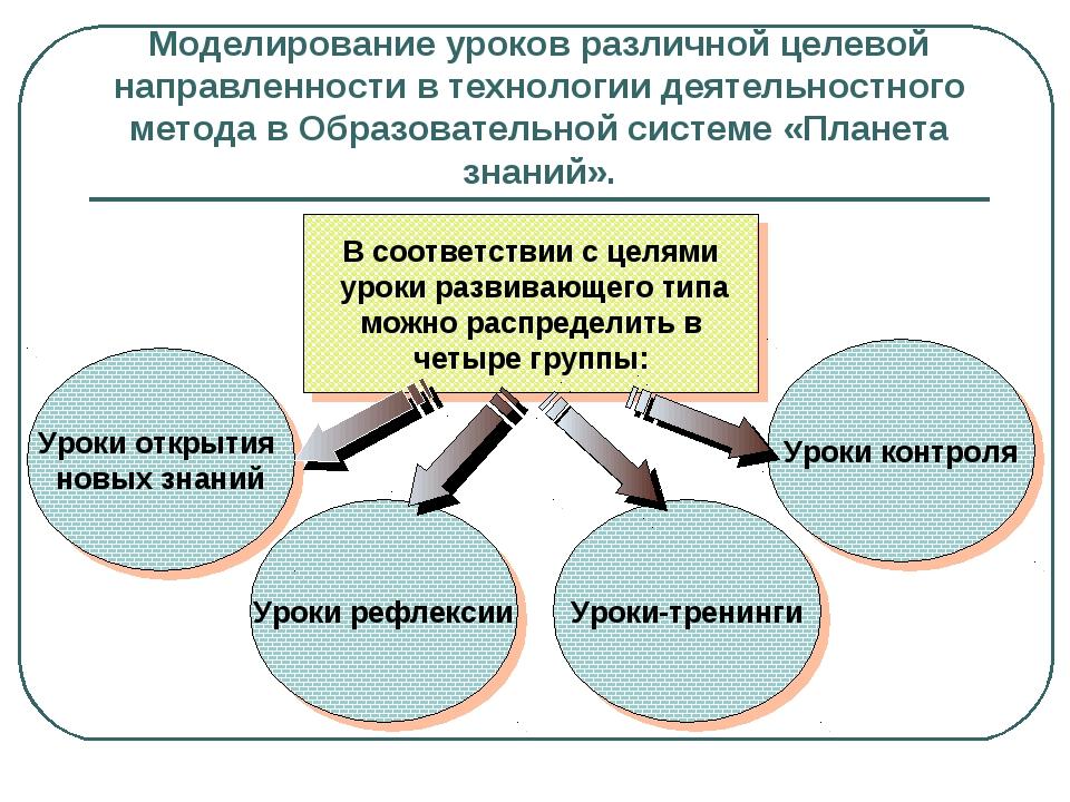 Моделирование уроков различной целевой направленности в технологии деятельнос...