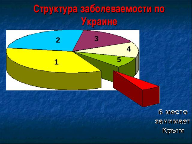 Структура заболеваемости по Украине