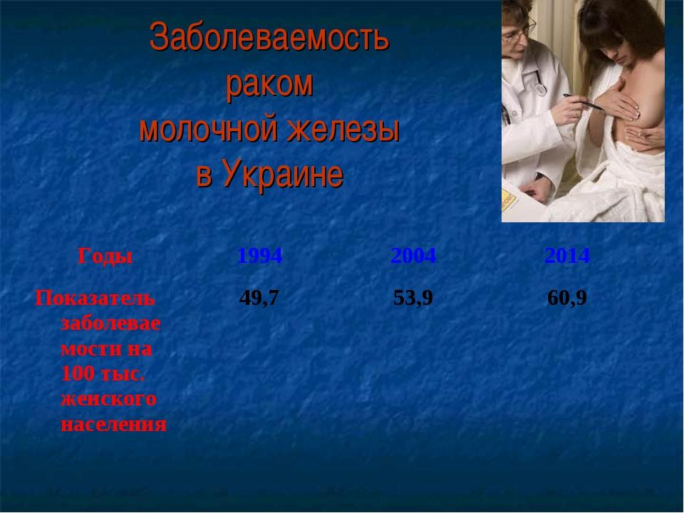 Заболеваемость раком молочной железы в Украине