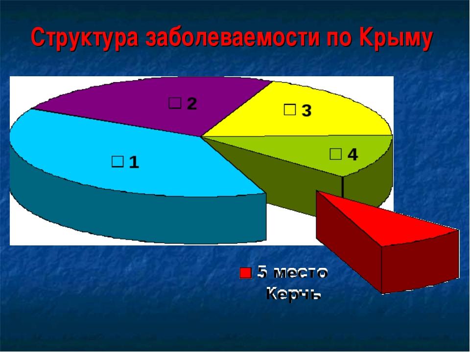 Структура заболеваемости по Крыму