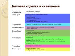 Цветовая отделка и освещение Основной или оттеночный цветВоздействие на чело