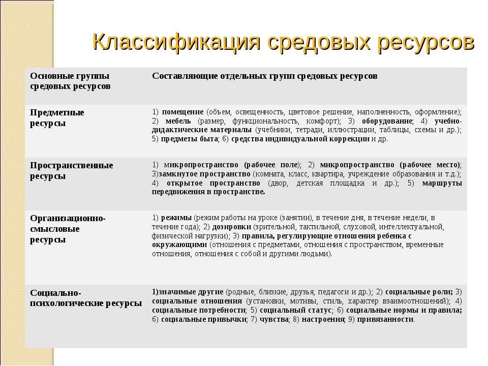 Классификация средовых ресурсов Основные группы средовых ресурсовСоставляющи...