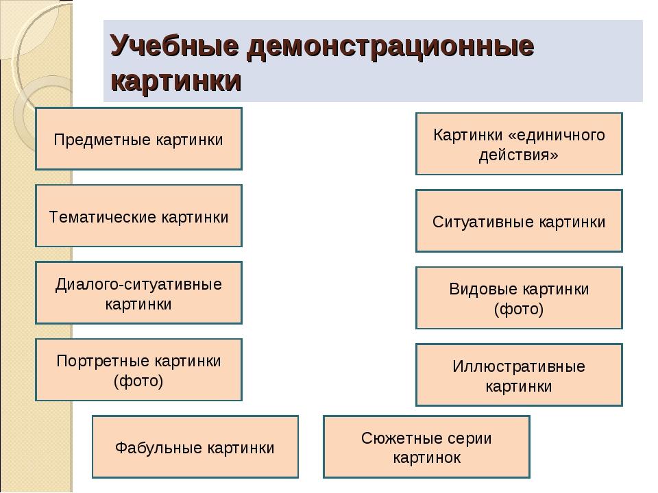 Учебные демонстрационные картинки Предметные картинки Тематические картинки В...