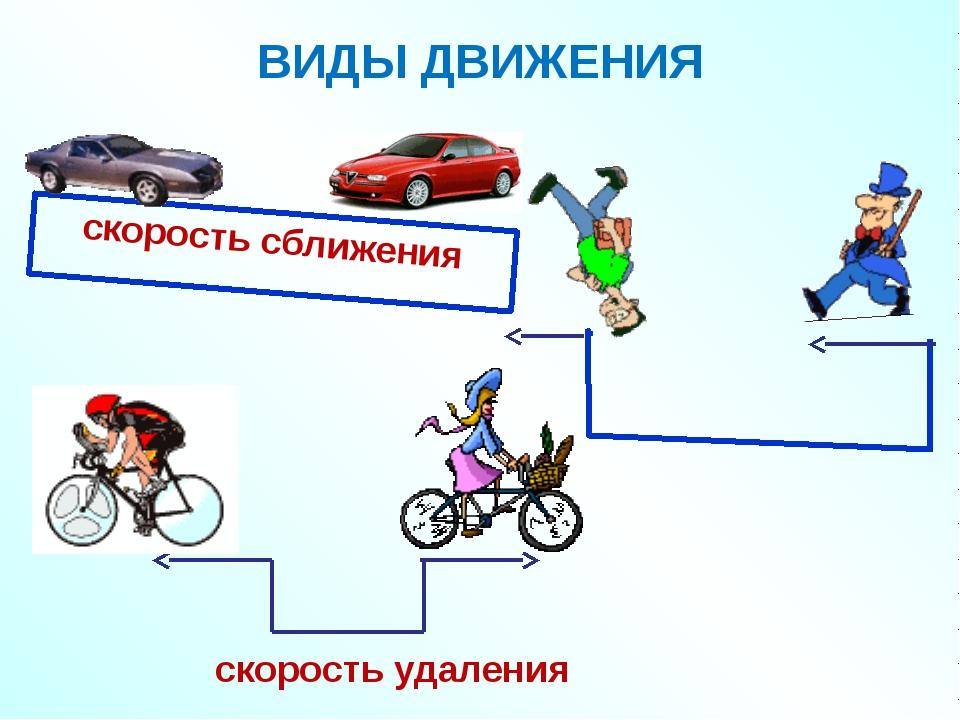 ВИДЫ ДВИЖЕНИЯ скорость сближения скорость удаления