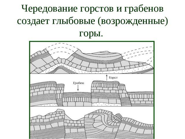 Чередование горстов и грабенов создает глыбовые (возрожденные) горы.