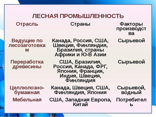 ЛЕСНАЯ ПРОМЫШЛЕННОСТЬ Отрасль Страны Факторы производства Ведущие по лесозаго...