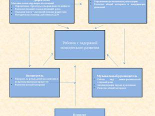 Схема взаимодействия участников коррекционного процесса Дефектолог Максимальн