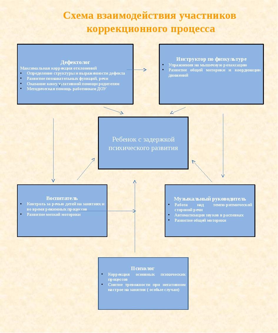 Схема взаимодействия участников коррекционного процесса Дефектолог Максимальн...