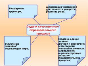 Задачи качественного образовательного процесса Расширение кругозора; Углублен