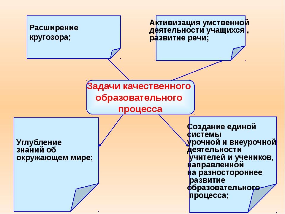 Задачи качественного образовательного процесса Расширение кругозора; Углублен...