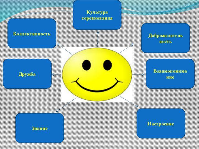Коллективность Дружба Культура соревнования Доброжелатель ность Взаимопонима...
