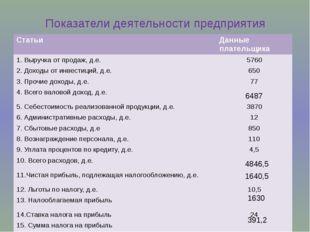 Показатели деятельности предприятия 6487 4846,5 1640,5 1630 391,2 Статьи Данн