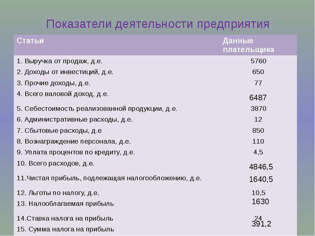 Показатели деятельности предприятия 6487 4846,5 1640,5 1630 391,2 Статьи Данн...