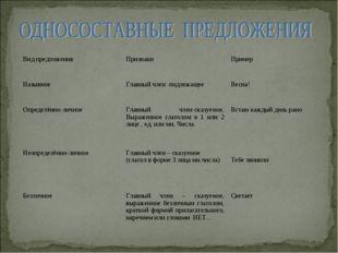 Вид предложенияПризнакиПример НазывноеГлавный член -подлежащее Весна! Опр