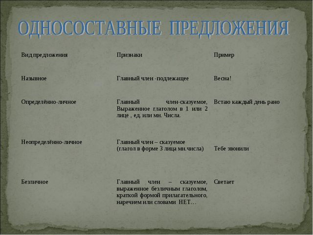 Вид предложенияПризнакиПример НазывноеГлавный член -подлежащее Весна! Опр...