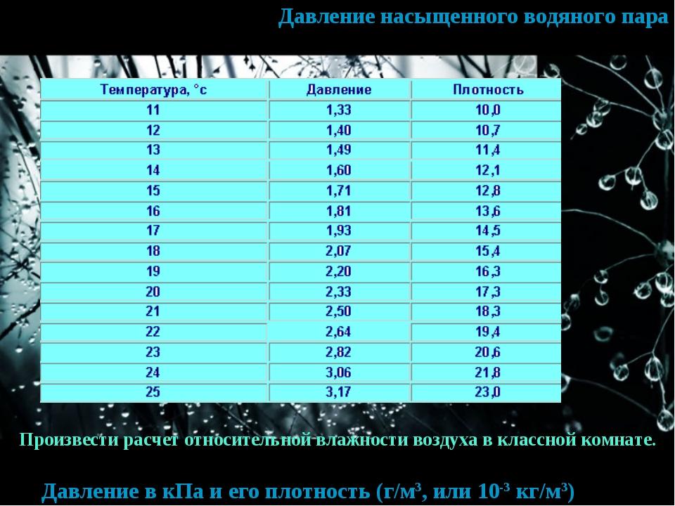 Давление насыщенного водяного пара Давление в кПа и его плотность (г/м3, или...