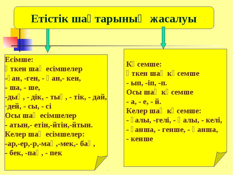 Етістік шақтарының жасалуы Есімше: өткен шақ есімшелер -ған, -ген, - қан,- ке...