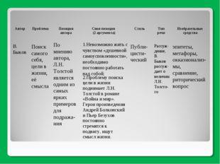 В. Быков Поиск самого себя, цели в жизни, её смысла По мнению автора, Л.Н. То