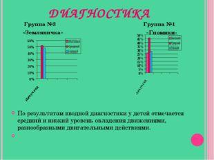 ДИАГНОСТИКА Группа №3 Группа №1 «Земляничка» «Гномики» По результатам вводно