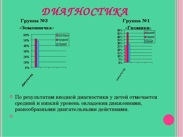 ДИАГНОСТИКА Группа №3 Группа №1 «Земляничка» «Гномики» По результатам вводно...