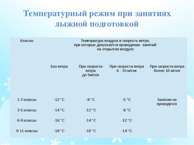 Температурный режим при занятиях лыжной подготовкой  Классы Температура возд...