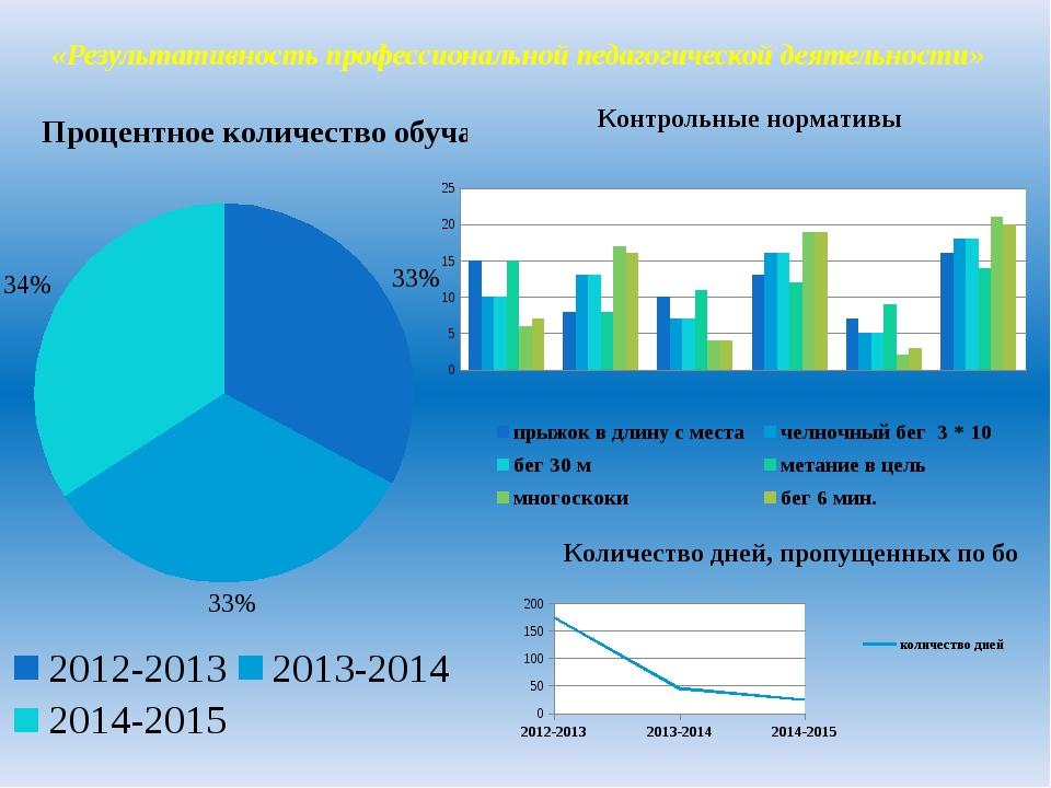 «Результативность профессиональной педагогической деятельности» Выводы и обоб...