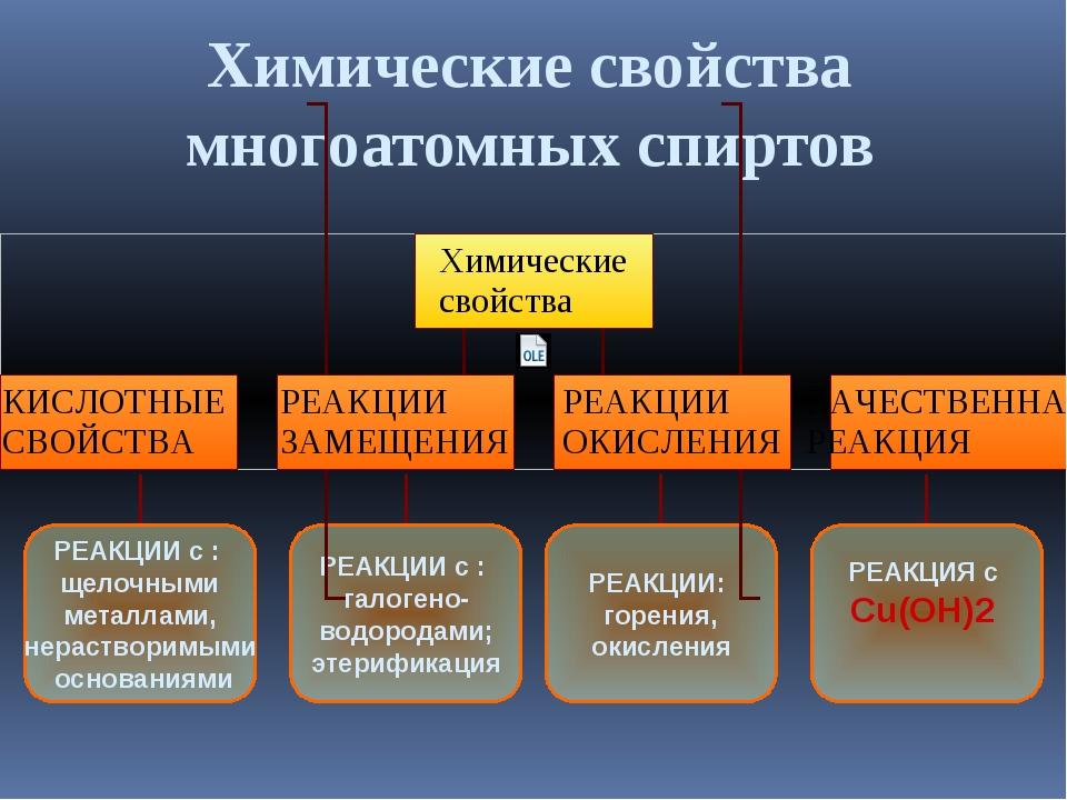 Химические свойства многоатомных спиртов РЕАКЦИИ с : щелочными металлами, нер...