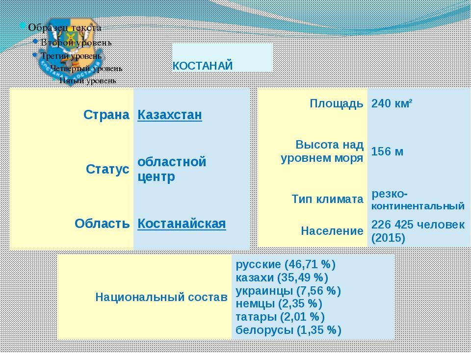 КОСТАНАЙ Страна Казахстан Статус областной центр Область Костанайская Площадь...