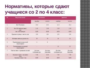 Нормативы, которые сдают учащиеся со 2 по 4 класс: № Вид испытания мальчики д
