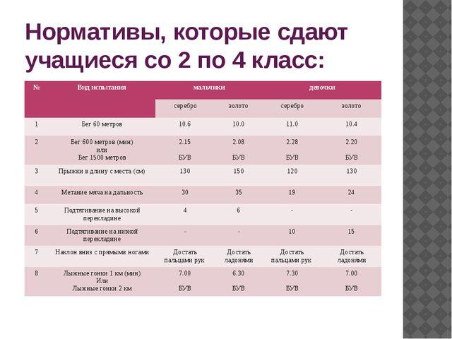 Нормативы, которые сдают учащиеся со 2 по 4 класс: № Вид испытания мальчики д...