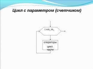 Цикл с параметром (счетчиком)