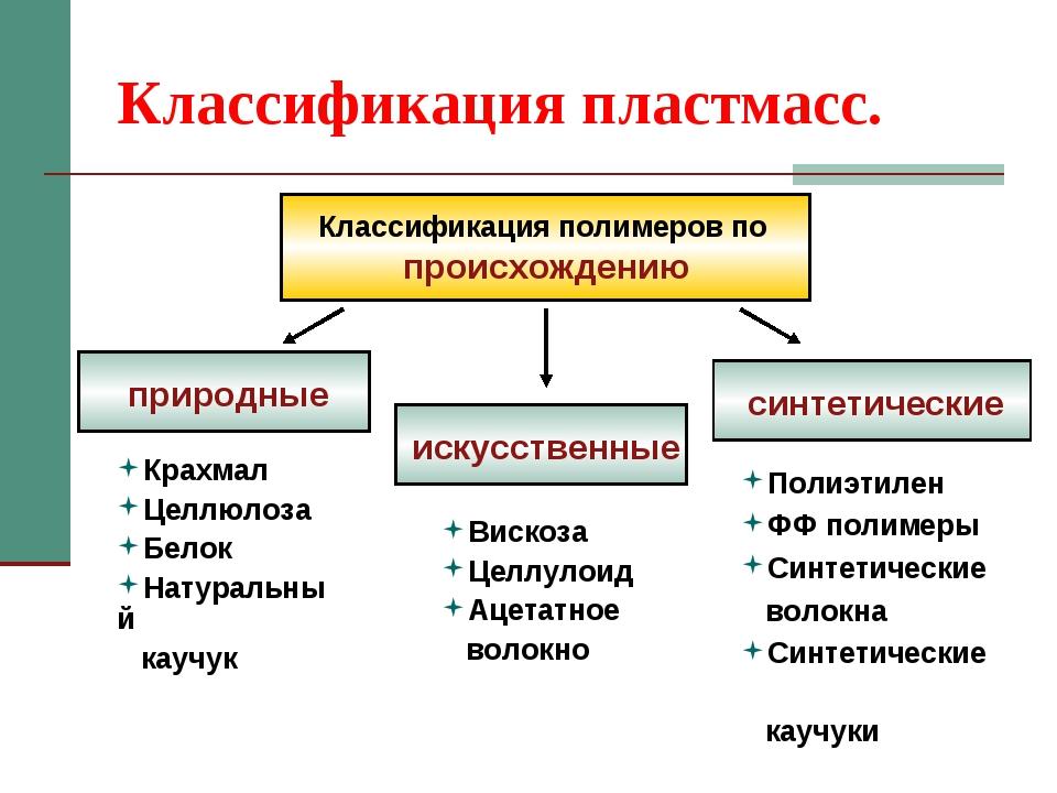 Классификация пластмасс. Классификация полимеров по происхождению природные с...