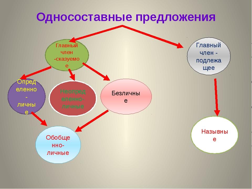 Односоставные предложения Главный член -сказуемое Определенно-личные Неопреде...