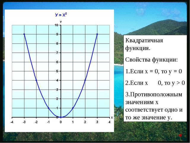 Квадратичная функция. Свойства функции: 1.Если х = 0, то у = 0 2.Если х № 0,...