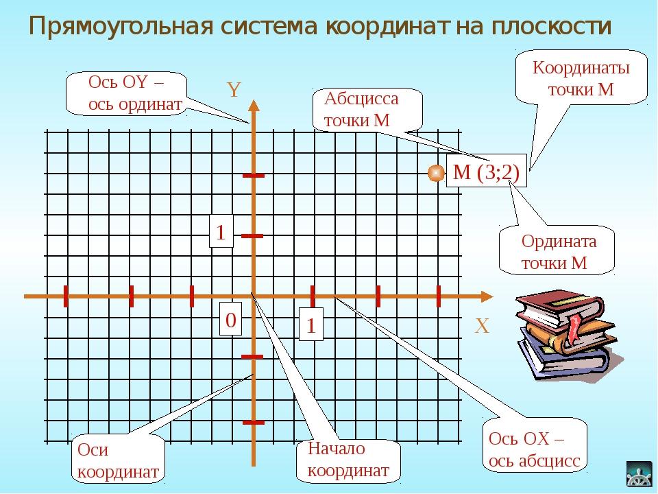 Прямоугольная система координат на плоскости