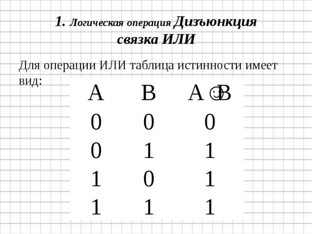 1. Логическая операция Дизъюнкция связка ИЛИ Для операцииИЛИтаблица истинно...