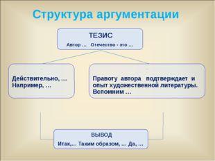 ТЕЗИС Автор … Отечество - это … АРГУМЕНТ 1 (иллюстрации) Действительно, … На
