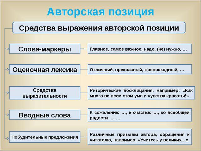 Авторская позиция Средства выражения авторской позиции Слова-маркеры Оценочна...